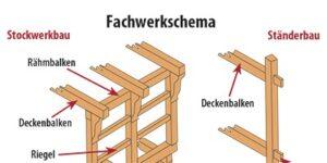 """Grafik aus dem Reiseführer """"Quedlinburg - Der Stadtführer"""""""